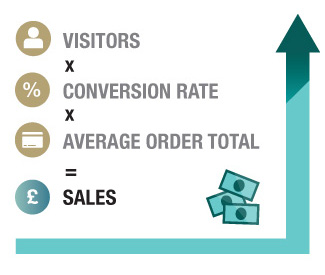 The IRP ecommerce equation - Visitors x Conversion Rate x Average Order Value equals Sales