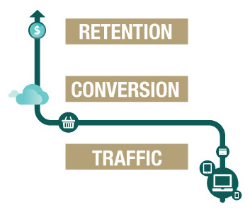 The IRP ecommerce strategic areas - Traffic, Conversion and Retention