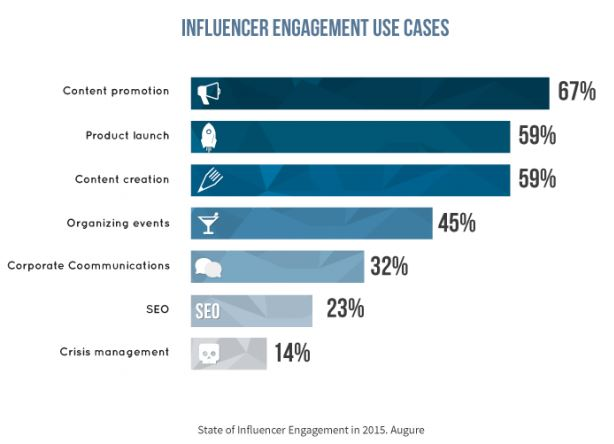 Influencer Engagement Use Cases (Augure 2015)