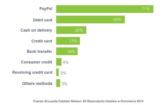 Which payment methods do you use in m-commerce?