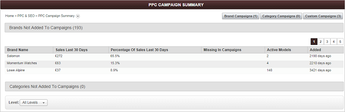 PPC Campaign Summary screen