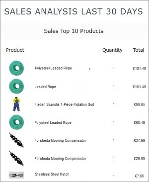 IRP Insights App Top 10 Products