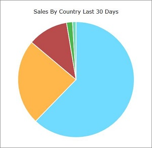 IRP App Sales by Country