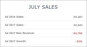 IRP Insights App Previous Month Sales