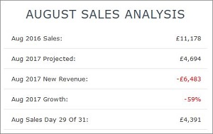 IRP App This Month Sales Analysis