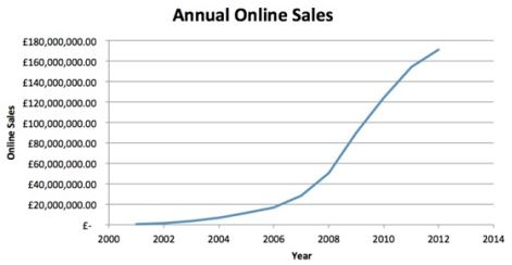 CRC Annual Online Sales
