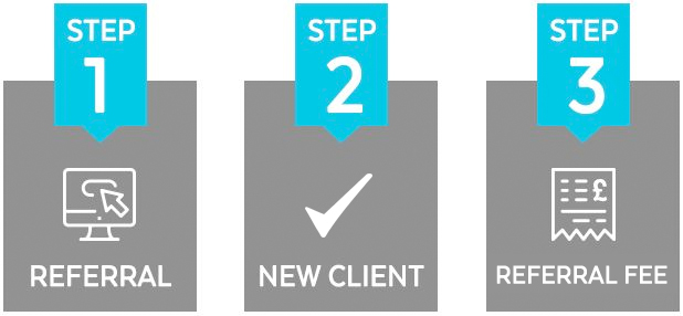 IRP Referral Program Steps - Referral, New Client, Commission