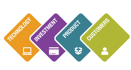 The four cornerstones of ecommerce success - Technology, Investment, Product and Customers