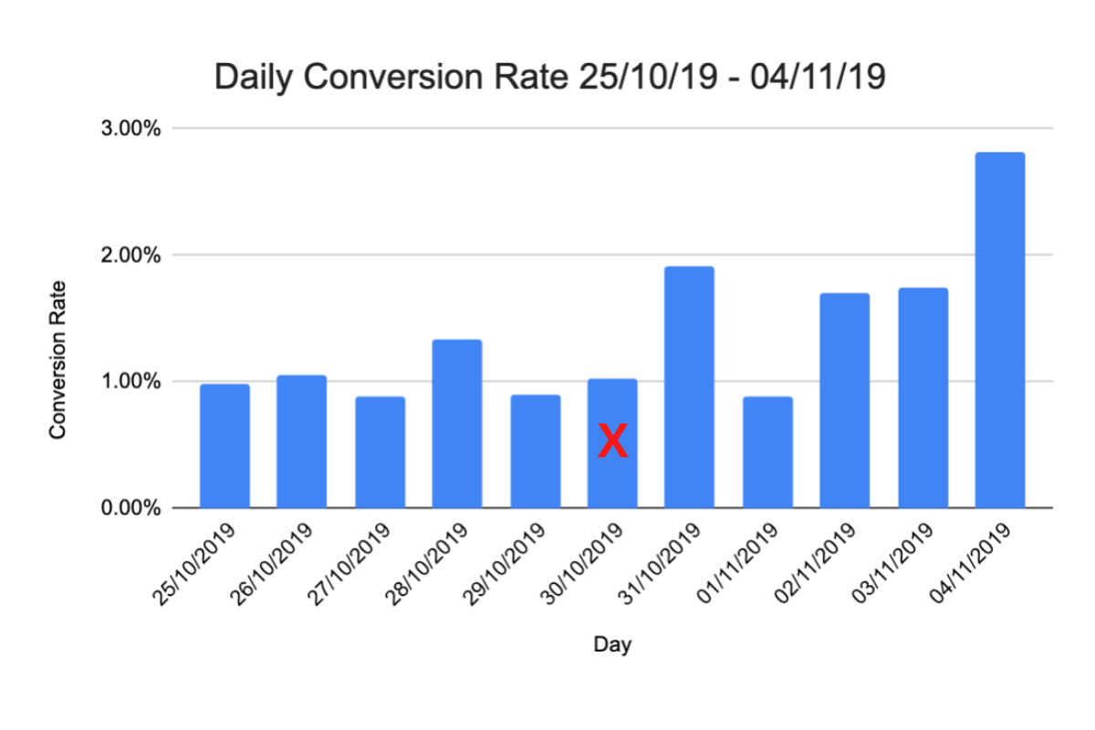 Case Study One - Daily Ecommerce Conversion Rate