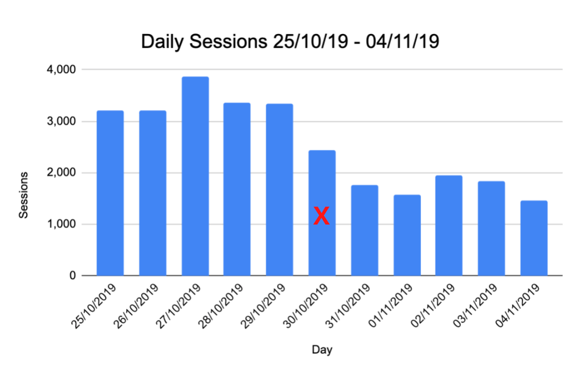Case Study One - Daily Ecommerce Sessions