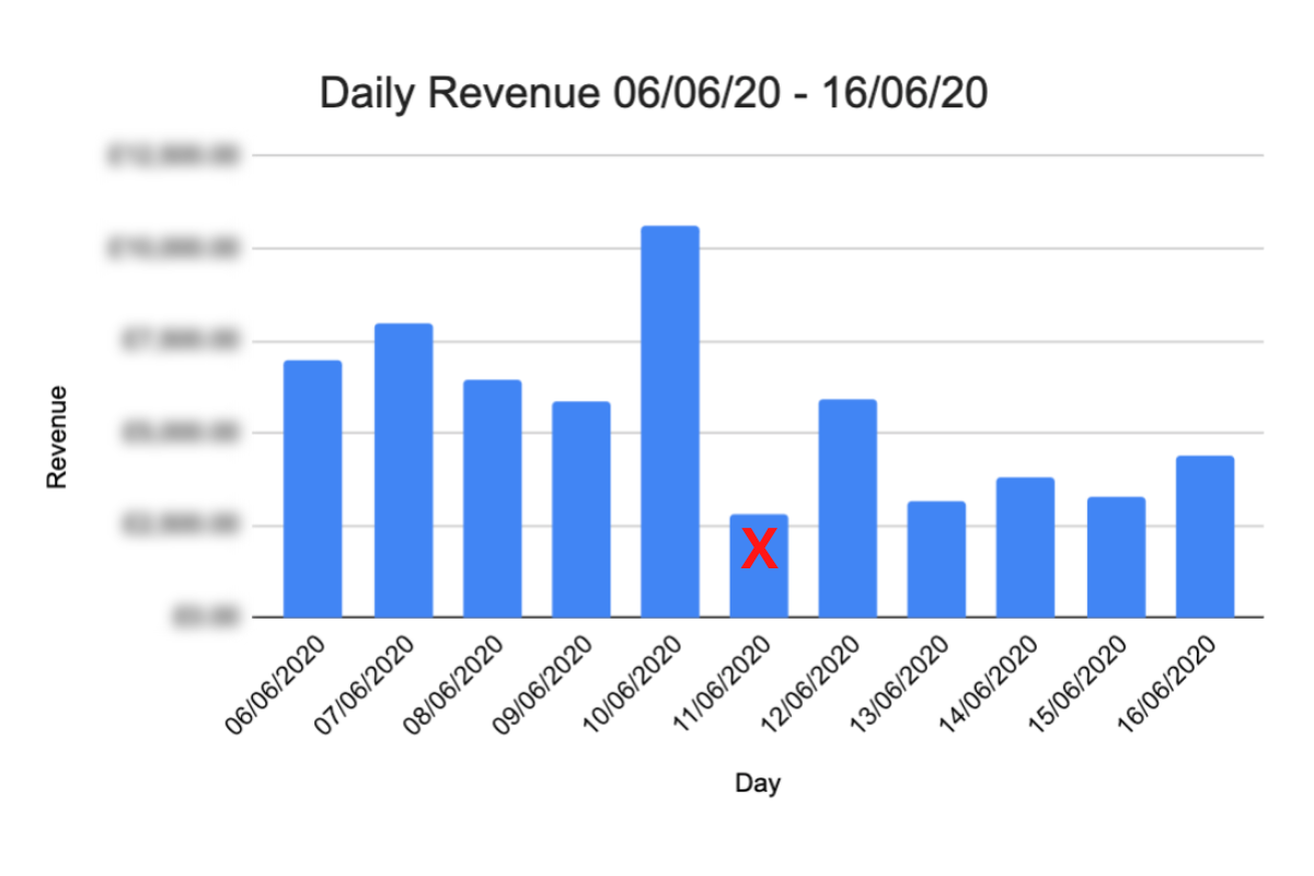 Case Study Two - Daily Ecommerce Sales
