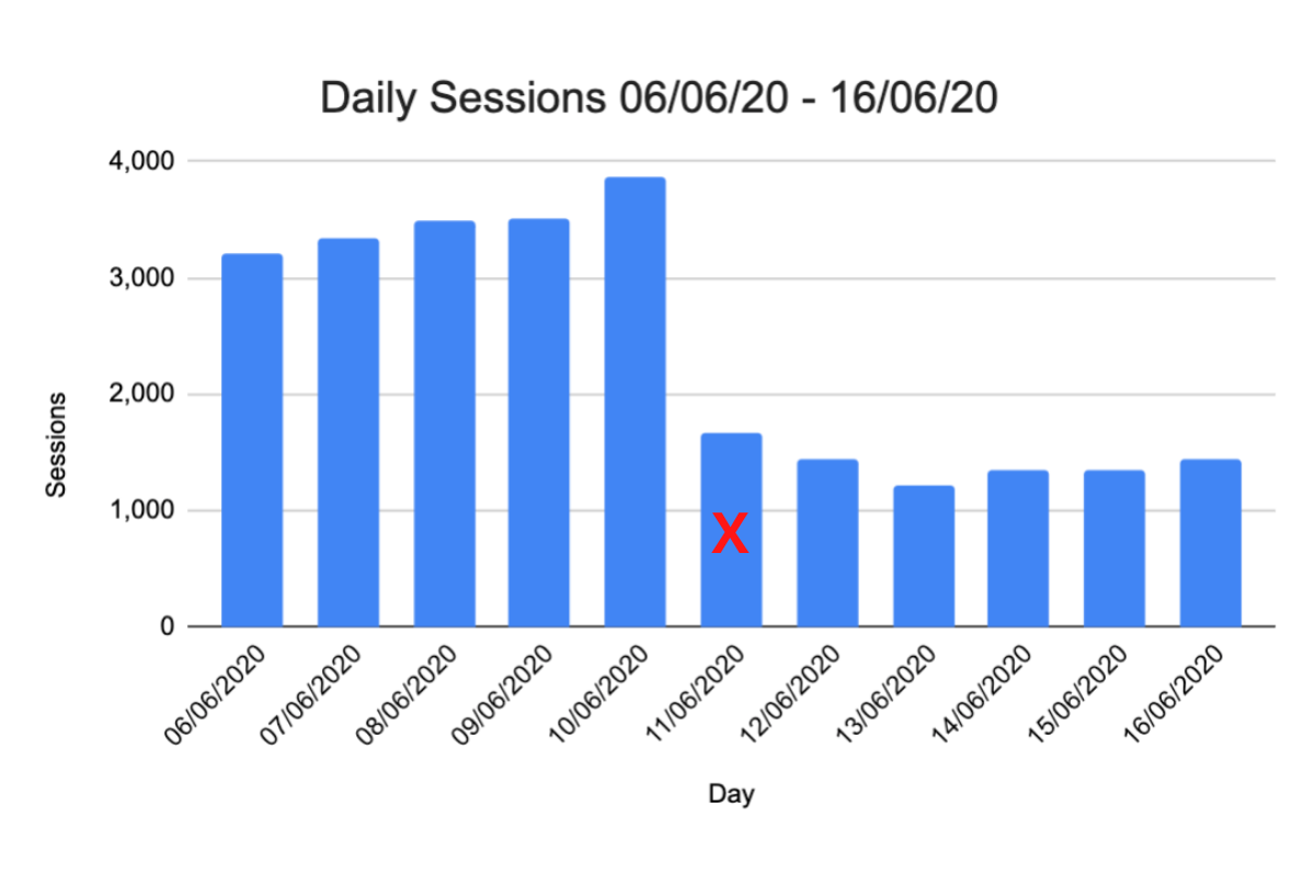 Case Study Two - Daily Ecommerce Sessions