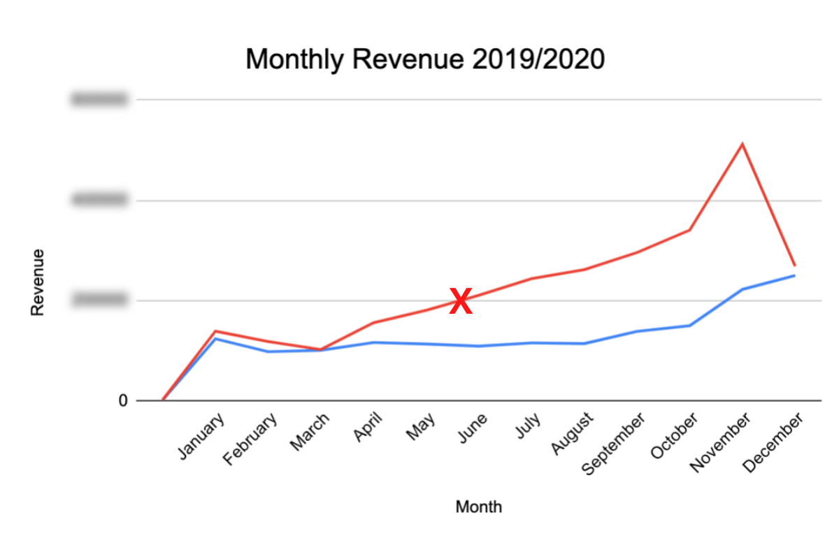 Case Study Two - Monthly Ecommerce Sales