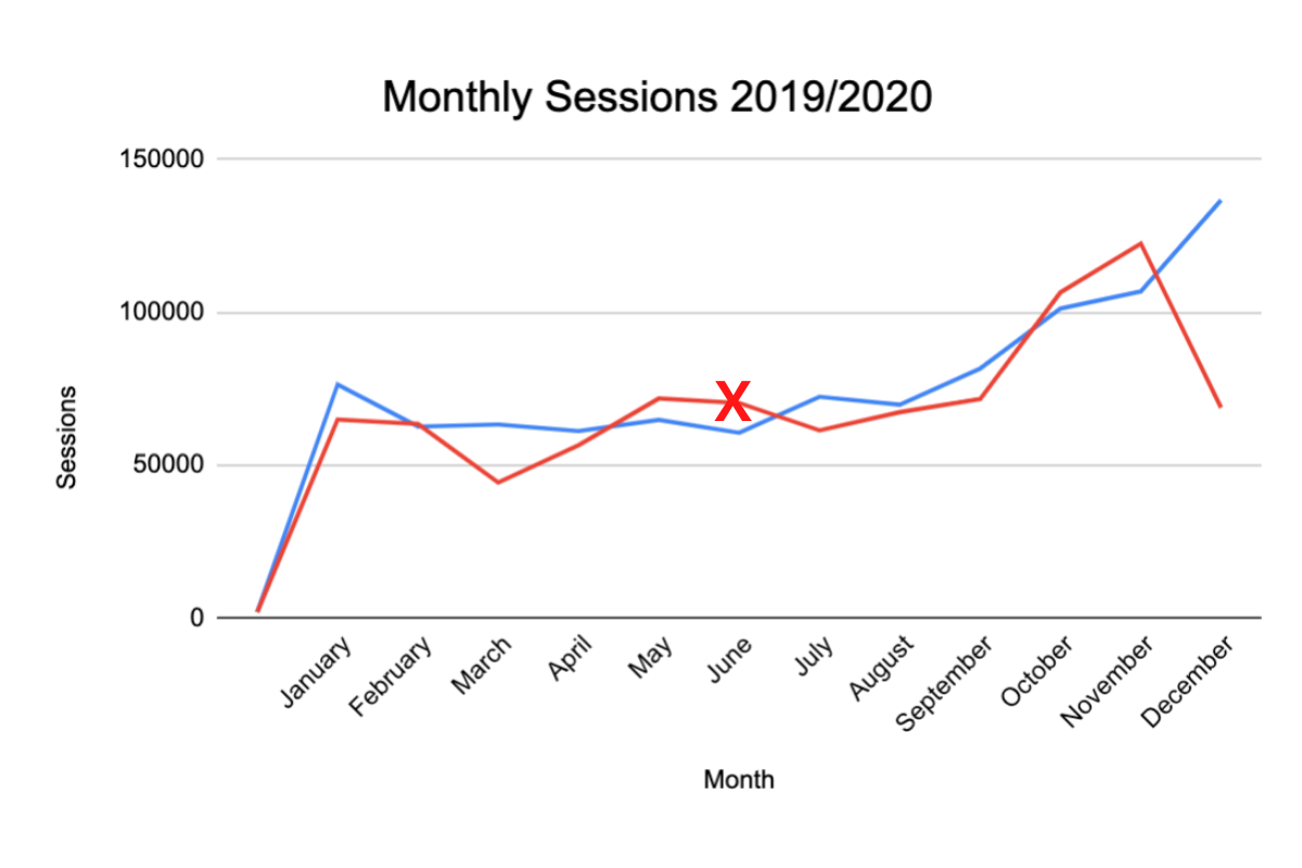 Case Study Two - Monthly Ecommerce Sessions