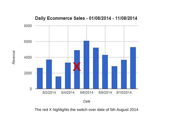 Case Study One - Daily Ecommerce Sales