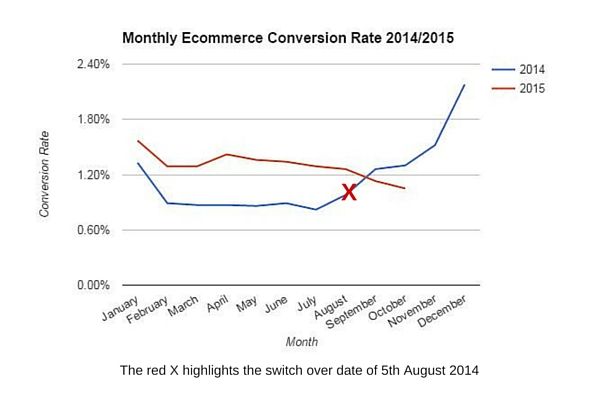 Case Study One - Monthly Ecommerce Conversion Rate