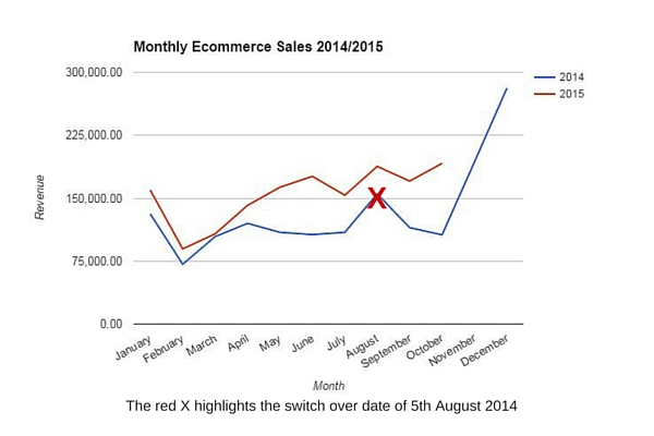 Case Study One - Monthly Ecommerce Sales