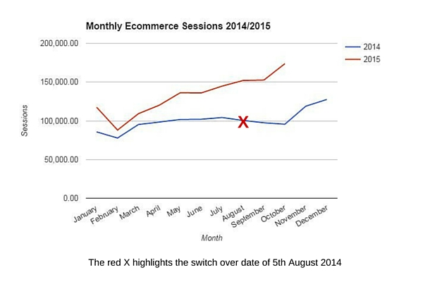 Case Study One - Monthly Ecommerce Sessions