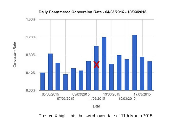 Case Study Two - Daily Ecommerce Conversion Rate