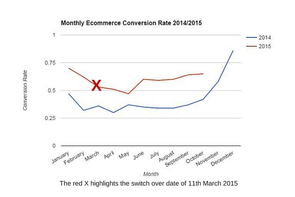 Case Study Two - Monthly Ecommerce Conversion Rate
