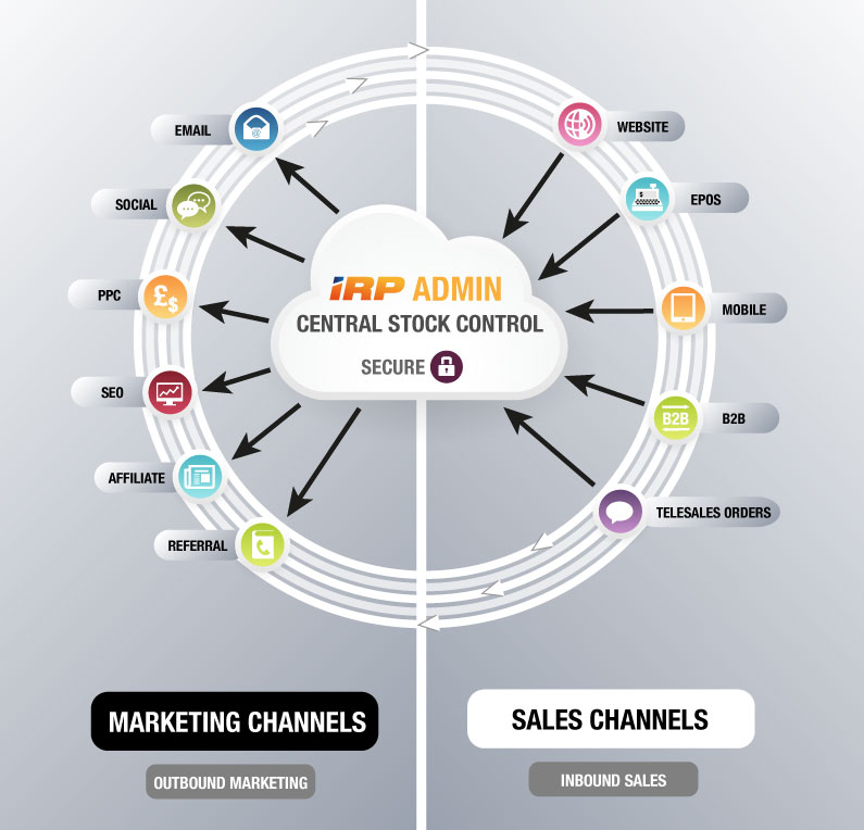The IRP Seamlessly Combines Sales Channels into One Central System