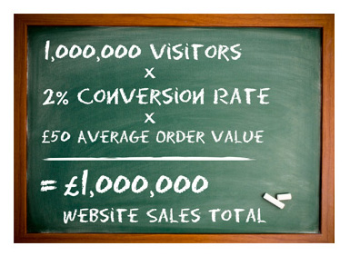 The IRP ecommerce equation - Visitors x Conversion Rate x Average Order Value = Sales