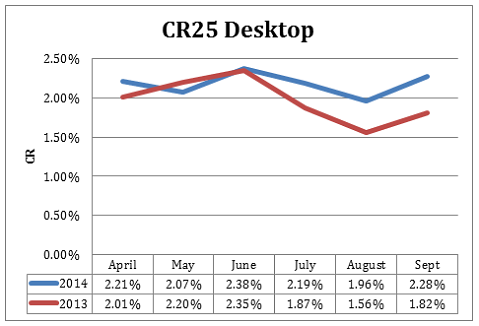CR25 graph showing conversion rate statistics for desktop traffic