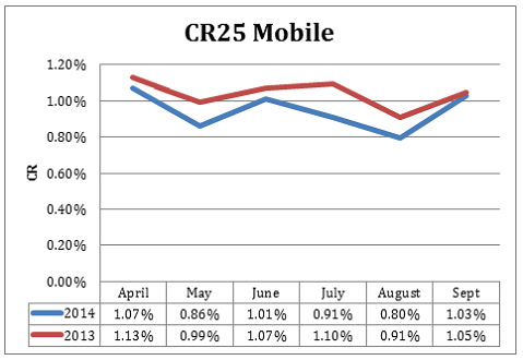 CR25 graph showing conversion rate statistics for mobile traffic