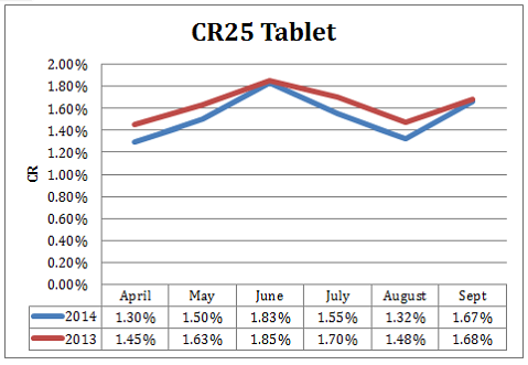 CR25 graph showing conversion rate statistics for tablet traffic