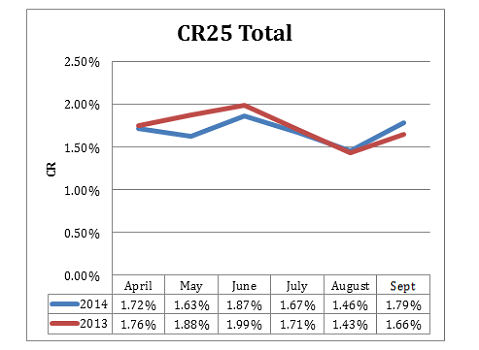 CR25 graph showing overall conversion rate statistics