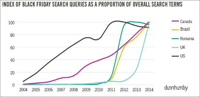 Index of Black Friday Search Queries As A Proportion Of Overall Search Terms (Dunnhumby, 2015)