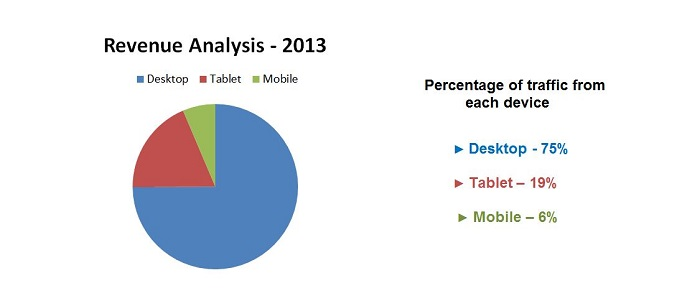 Revenue analysis for 2013 showing percentage of revenue from desktop, tablet and mobile devices
