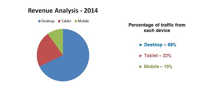 Revenue analysis for 2014 showing percentage of revenue from desktop, tablet and mobile devices