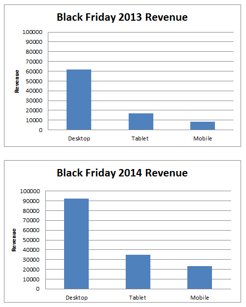 IRP Clients Enjoy Successful Black Friday with 42% Increase in Revenue