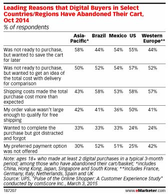 Infogram by eMarketer.com