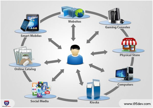 The omnichannel approach