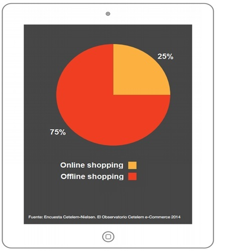 What percentage of your overall purchasing has been carried out online in the last 12 months?