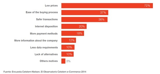 Which factors will influence you most to make more online purchases in the future?