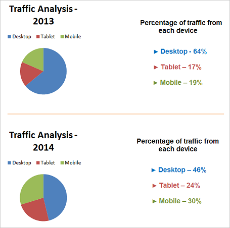 Traffic analysis 2013 to 2104 showing percentage of traffic from desktop, tablet and mobile devices